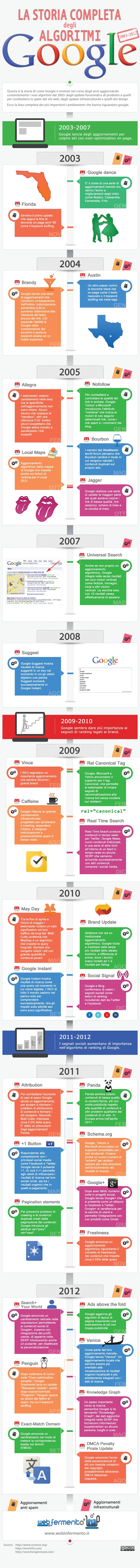 Google algoritmi infografica ITA