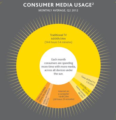 Consumatore e media: le sue abitudini nel web prima dell'acquisto