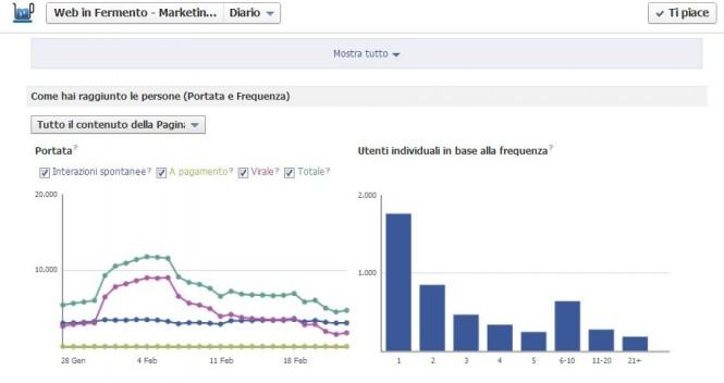Facebook aggiorna le statistiche delle pagine ed aumenta la portata dei post!