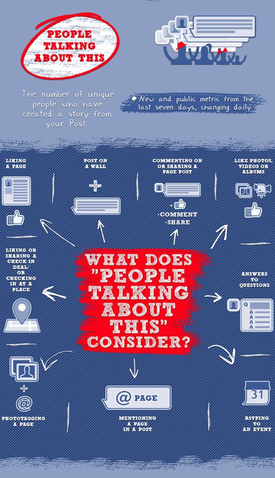 Come misurare il reale coinvolgimento di una pagina Facebook? [NOVITA']