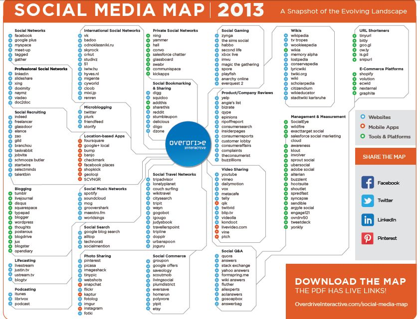 La mappa dei Social Media per il Social Media Marketing del 2013