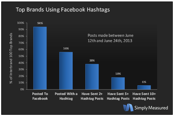 Brands-using-hashtags-v2