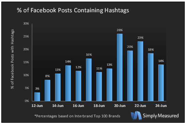 Posts-Containing-Hashtags-v2