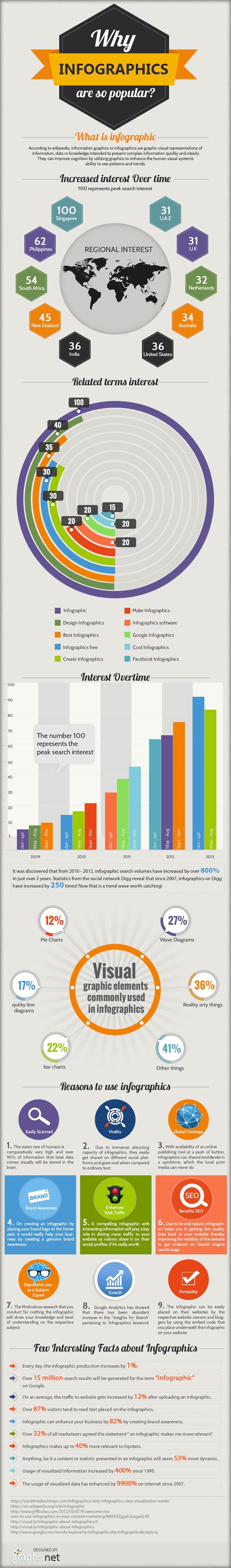 Il potere delle infografiche