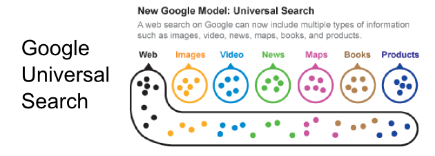 universal search