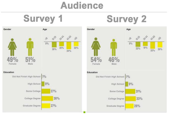 Audience-survey