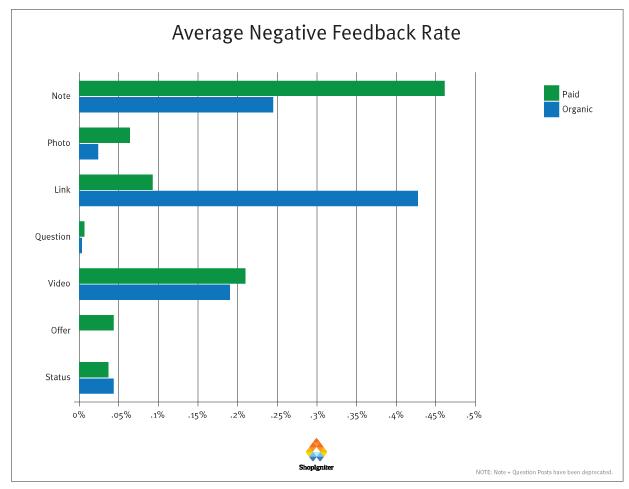 feedback-negativi