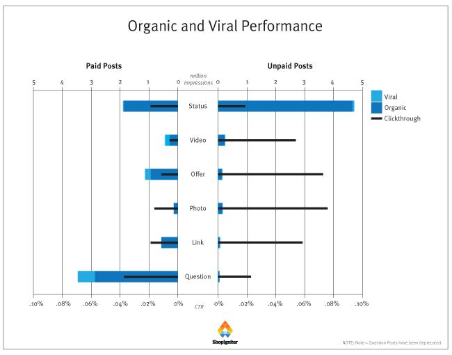 organico-vs-a-pagamento-facebook