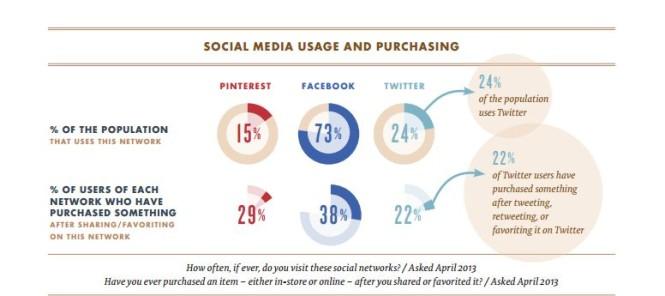 social sales2