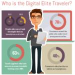 L'esperienza del viaggiatore online: statistiche e consigli [infografica]