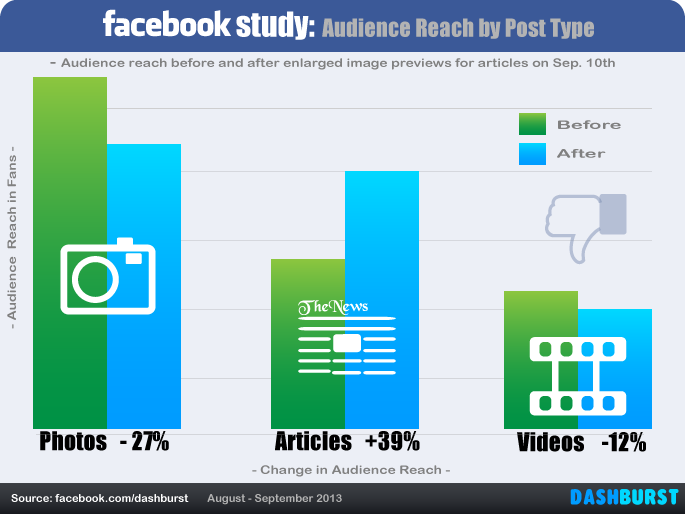 facebook-report-audience-reach