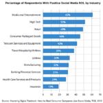 I Social Media generano un ROI positivo per le aziende? Un'indagine afferma di si.
