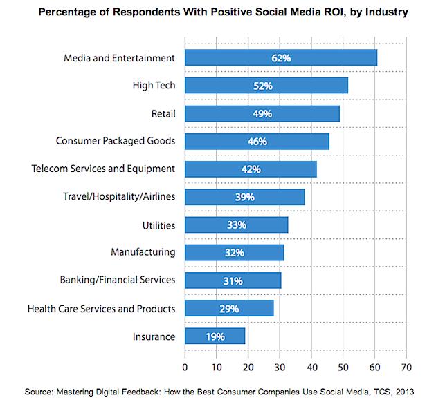 social-roi-industry-2013