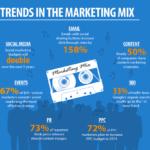 Alcune statistiche che guideranno il marketing nel 2014 [infografica]