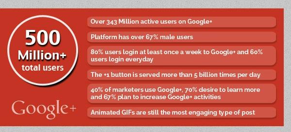 google plus e facebook