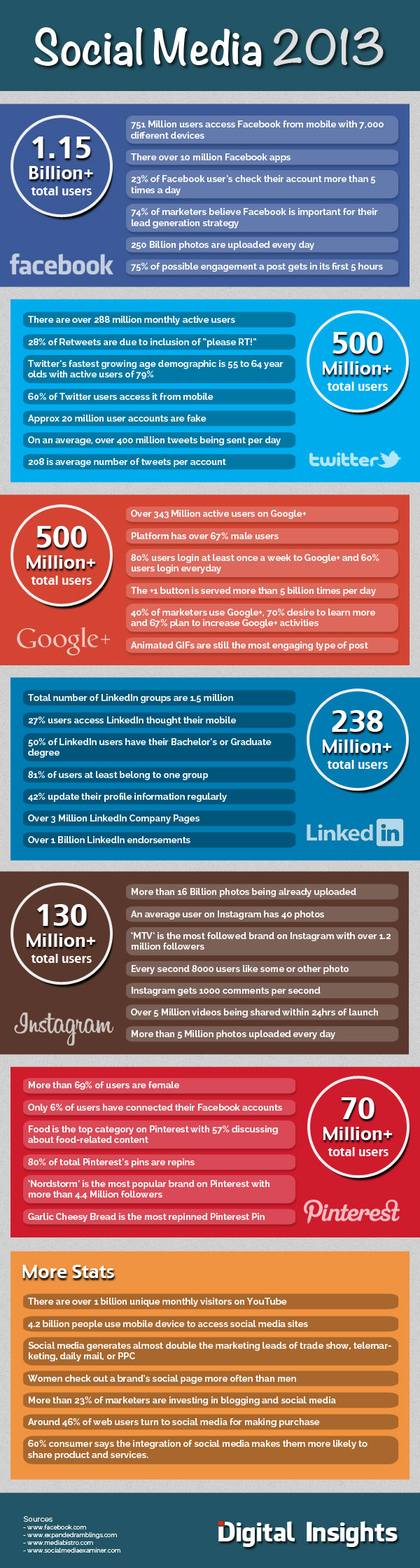 social-media-facts-2013_525a69cdede3b