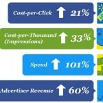 Facebook Ads: aumentano investimenti e ritorni economici per le aziende