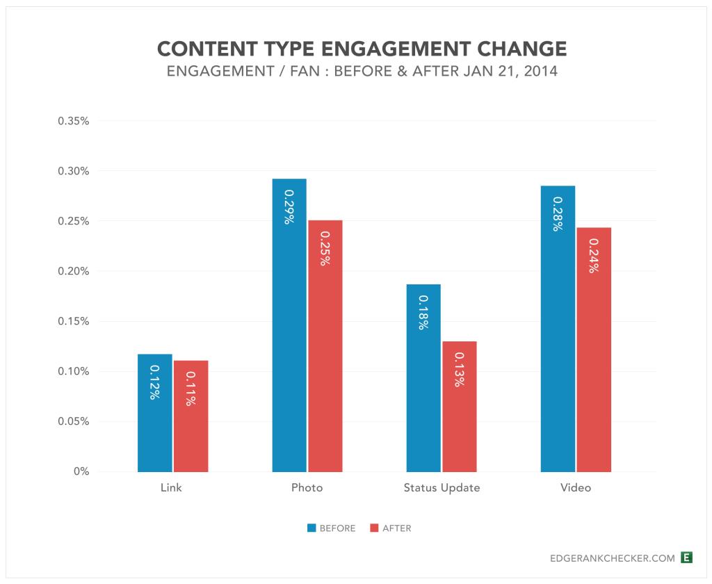 Content-Type-Eng-Change-Jan2014