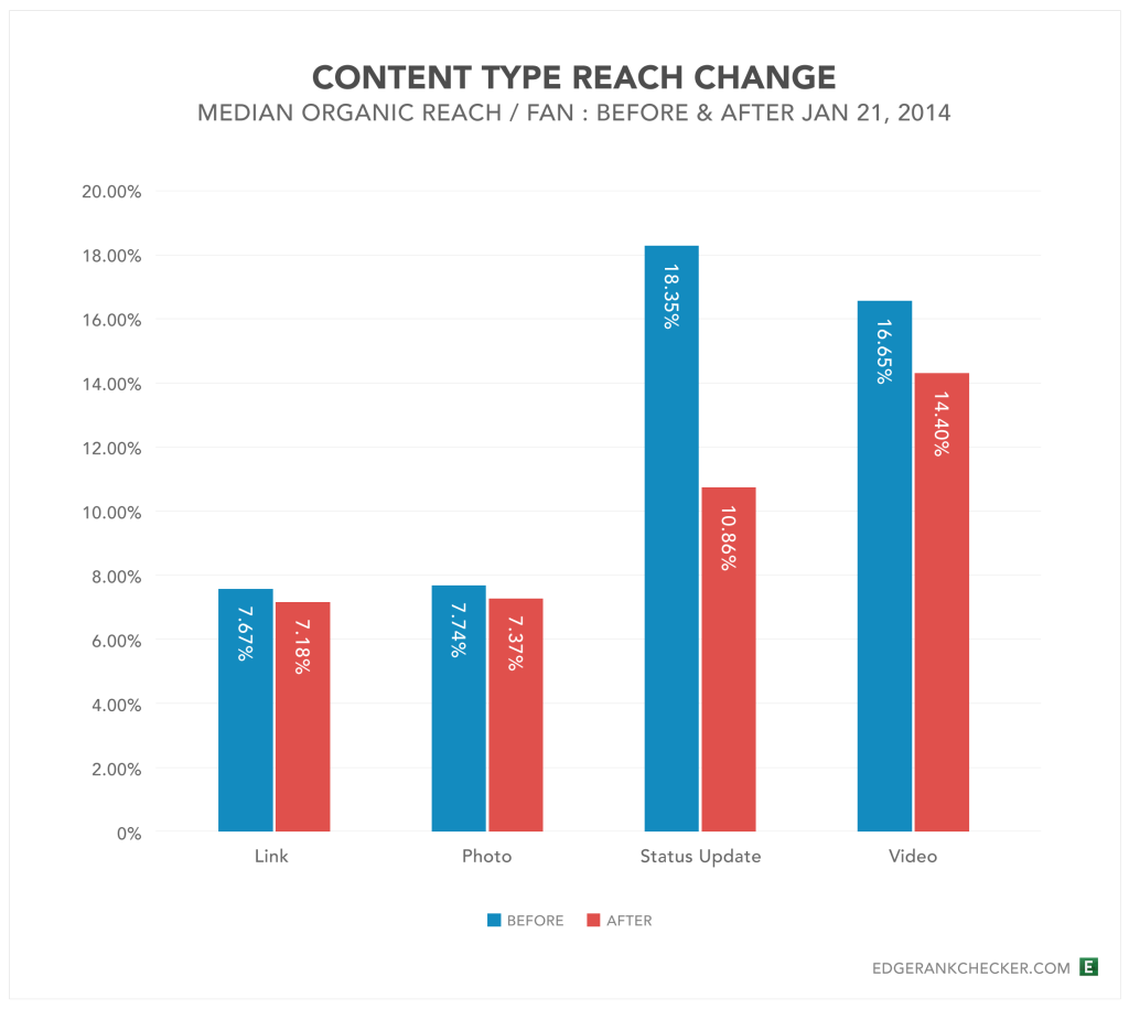 Content-Type-Reach-Change-Jan2014