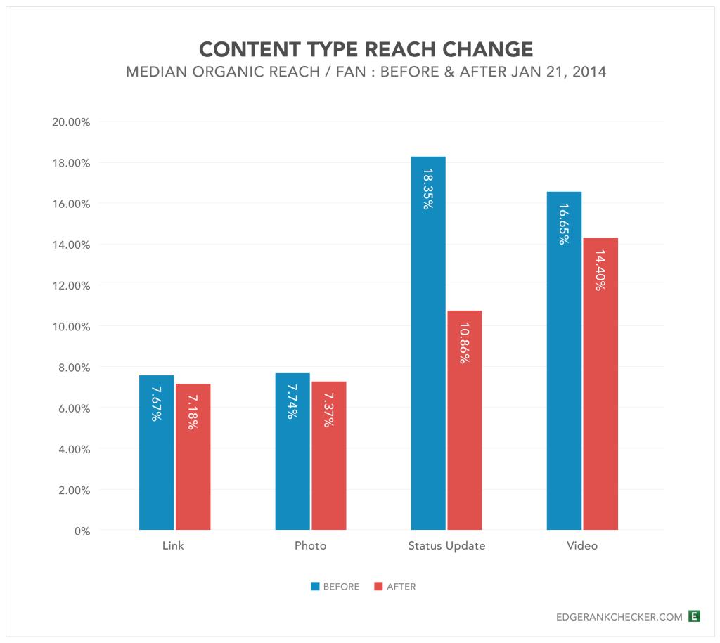 Content-Type-Reach-Change-Jan2014