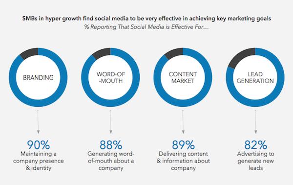 Obiettivi di business social PMI