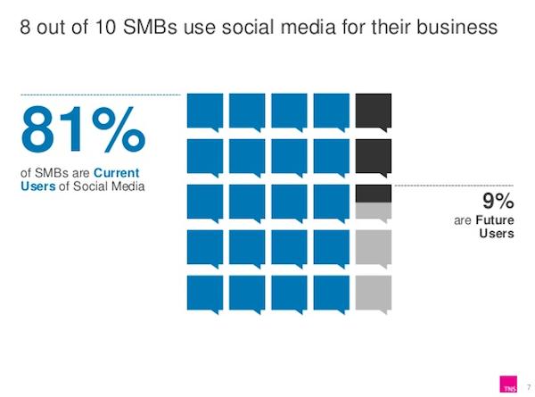 PMI usano i social