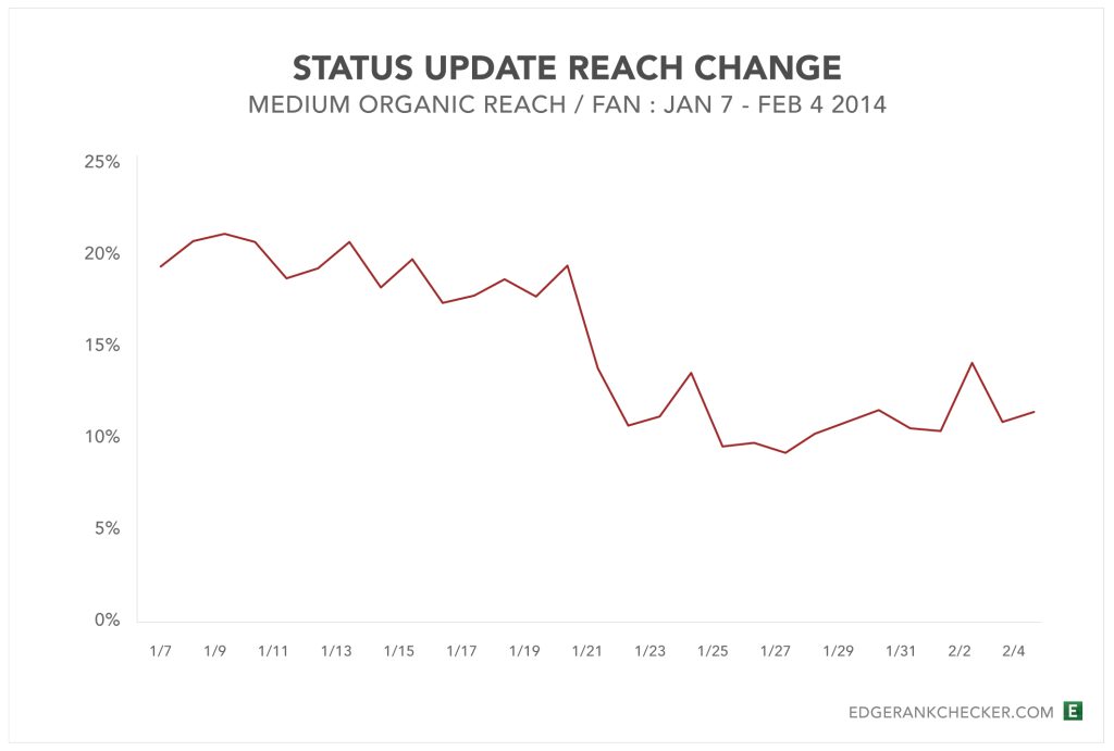 Status-Update-Reach-Change-Jan2014