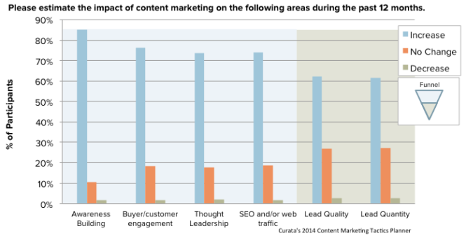 content marketing funnell