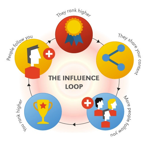Google+ influence loop