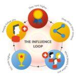 Lavorare per il proprio business con Google+