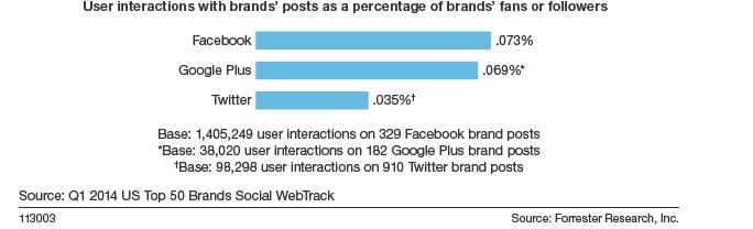 Engagment rate Google+ e Facebook