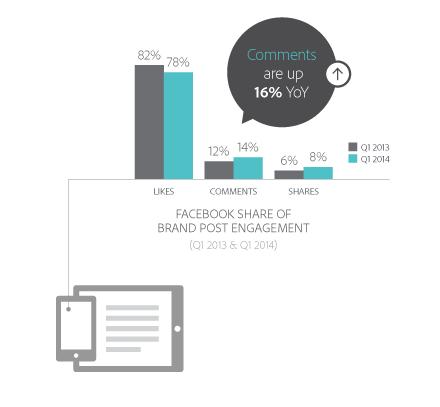 Facebook-share-brand-post
