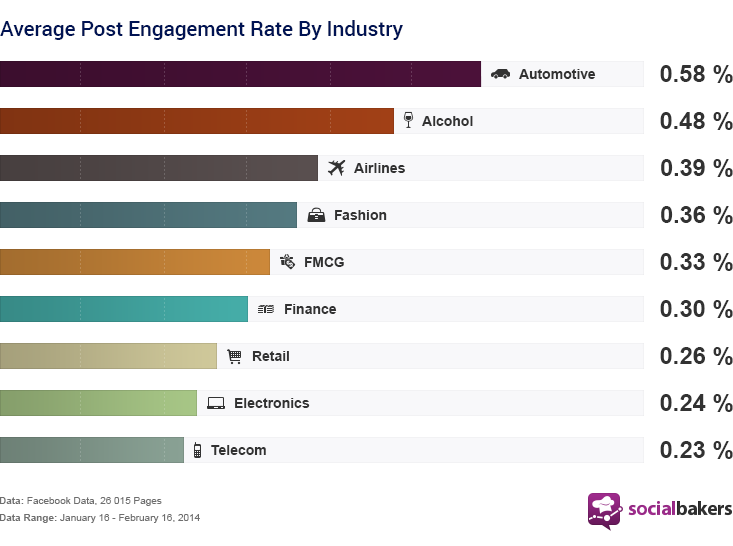 Misurare il Facebook Engagement Rate nel 2014