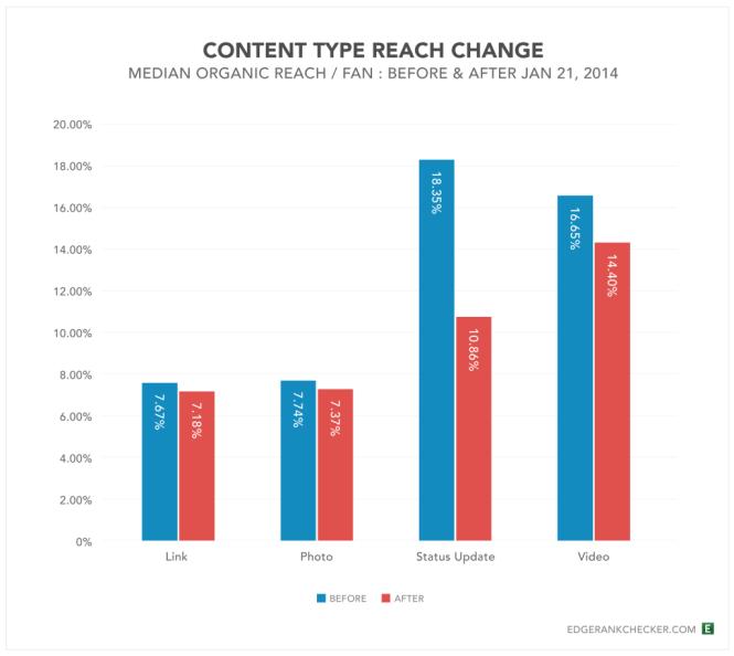 Content-Type-Reach-Change-Jan2014-1024x915