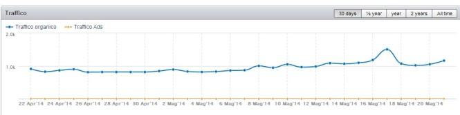 Come misurare (realmente) l'influenza di un blog