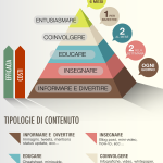 La piramide dei Contenuti per strategie di Seo e Social Media