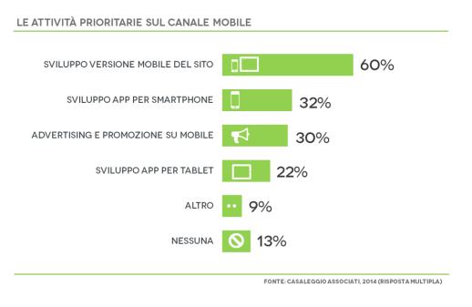 attivita mobile 2014