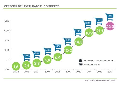 statistiche per gli acquisti amazon