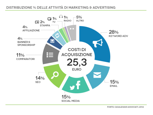 investimenti advertising ecommerce