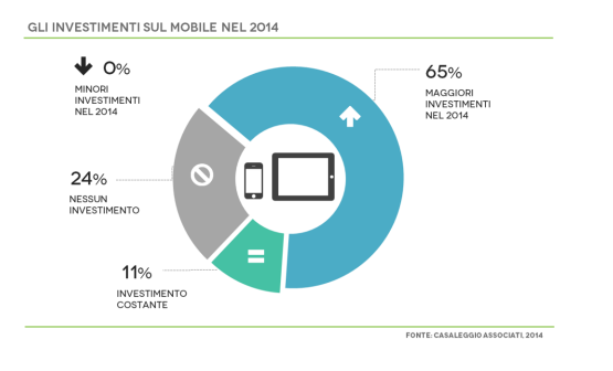 investimenti nel mobile 2014