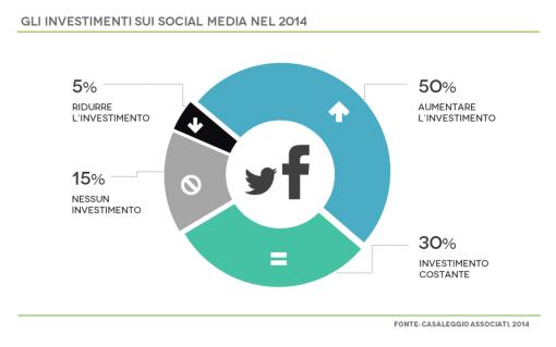 investimenti sui social