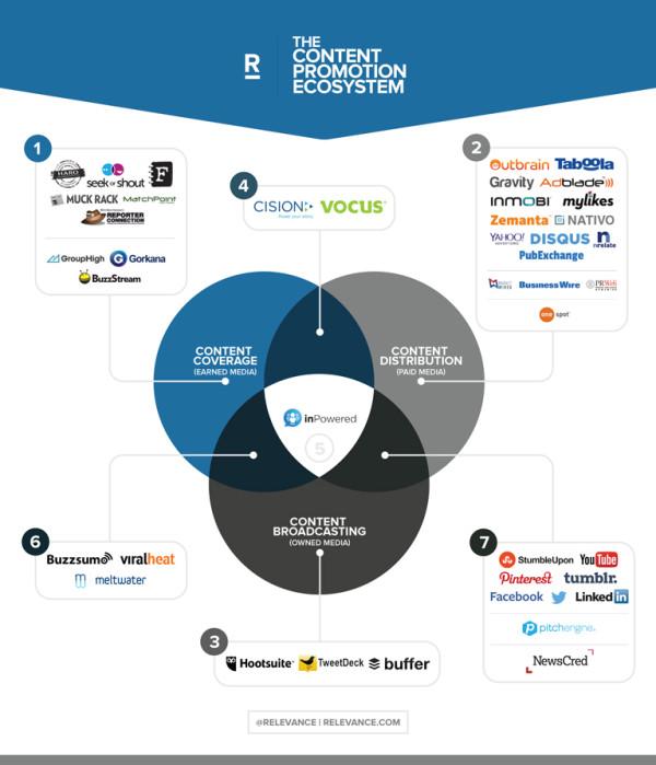 Content-Promotion-Ecosystem-Venn_sm_share