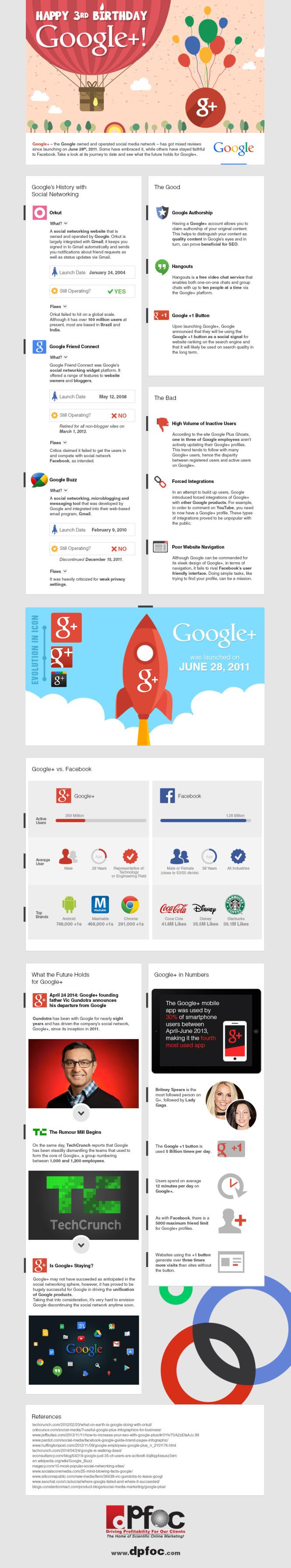 DPFOC-IG-Google-Plus