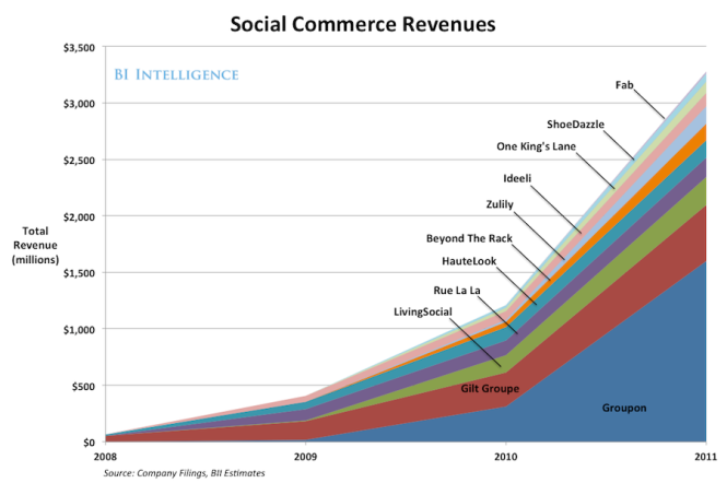 the-rise-of-social-commerce-deck