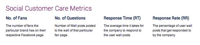 Socialbakers Metrics (2)