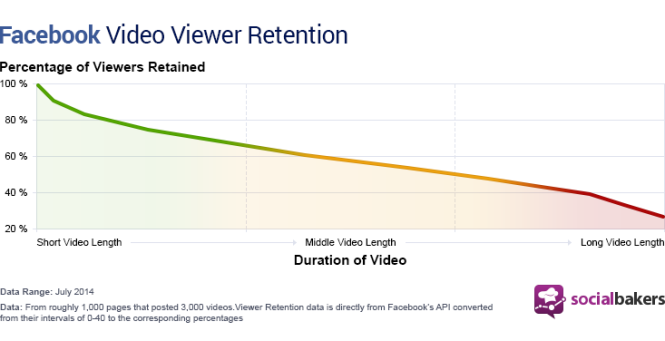 facebook-video-viewer-retention