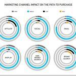 Il Social ADS converte meglio del Social Marketing organico [RICERCA]