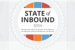 state of inbound marketing