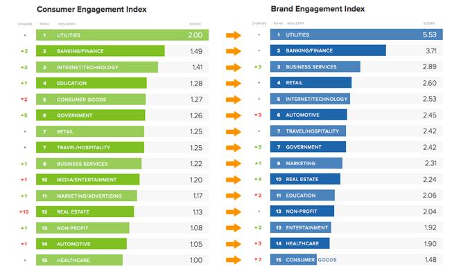 Customer-vs-brand-engagement