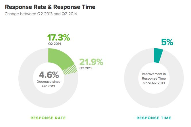 Response rate e time